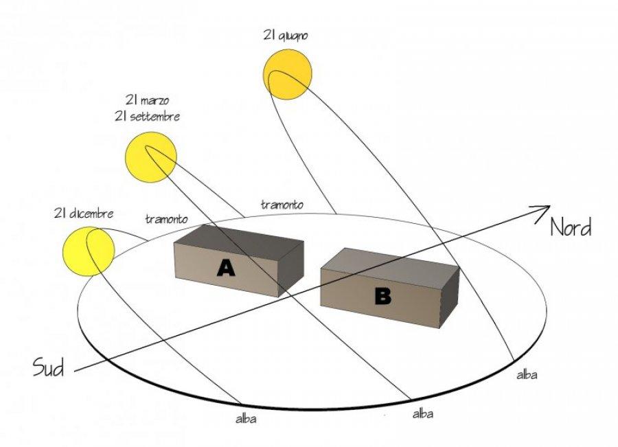 Clima ed ambiente costruito laboratorio di architettura - Esposizione solare casa ...